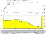 Wykres wysokościowy